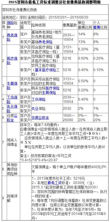 深圳市社保每月缴费多少?